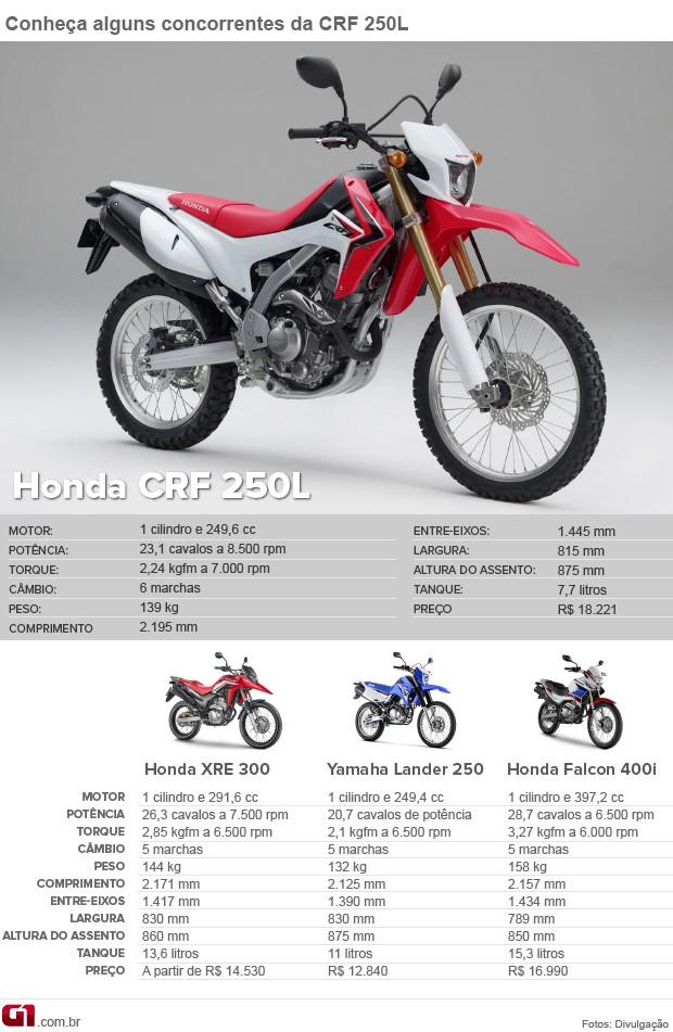 Concorrentes Honda CRF 250L (Foto: G1)