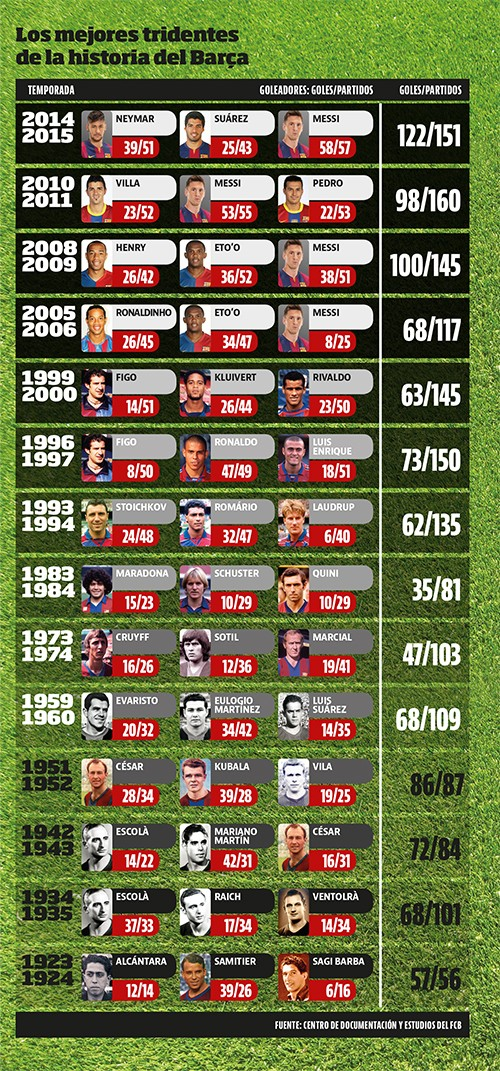 Os melhores tridentes do Barça em números (Foto: site oficial do Barcelona)