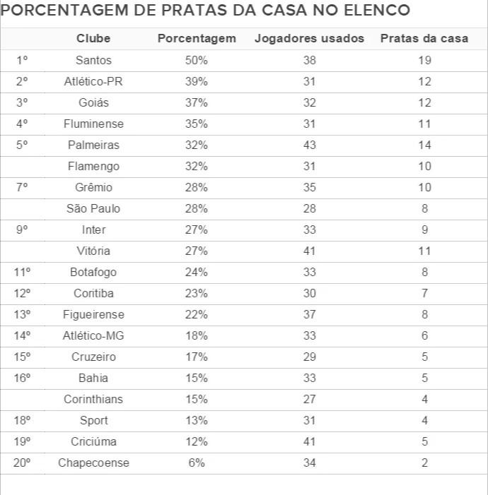 Tabela porcentagem pratas da casa no elenco (Foto: Globoesporte.com)