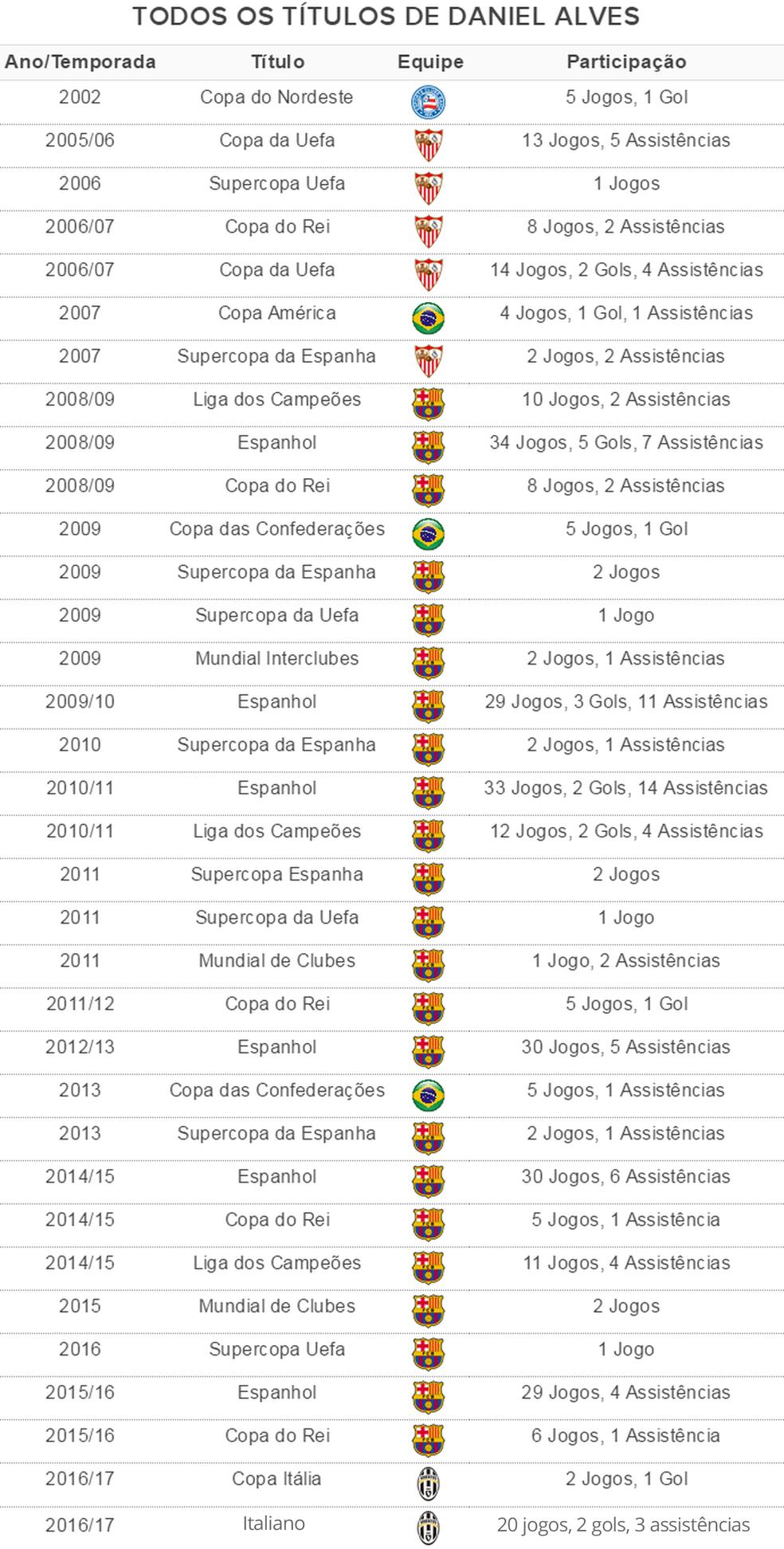 Tabela títulos Daniel Alves (Foto: GloboEsporte.com)