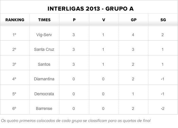 Tabela de classificação do Grupo A da Interligas 2013 (Foto: Globoesporte.com)