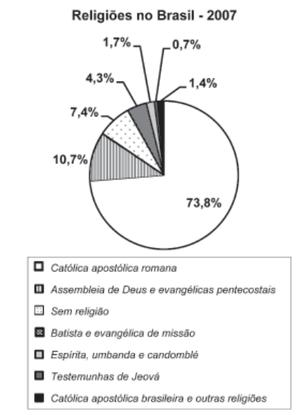 SMITH, D. Atlas da Situação Mundial. São Paulo: Cia. Editora Nacional, 2007 (adaptado). (Foto: Reprodução/Enem)