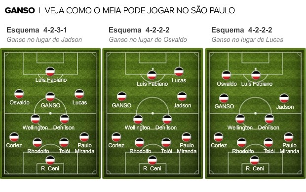 Info como ganso pode jogar no sao paulo (Foto: infoesporte)