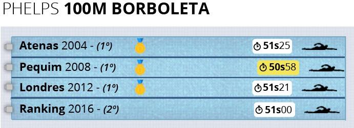 Info Phelps 100m Borboleta (Foto: Infoesporte)