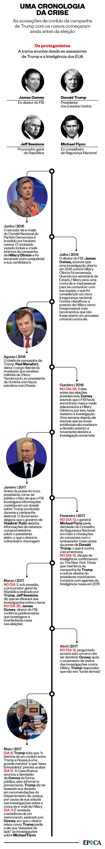 Uma cronologia da Crise (Foto: Época)