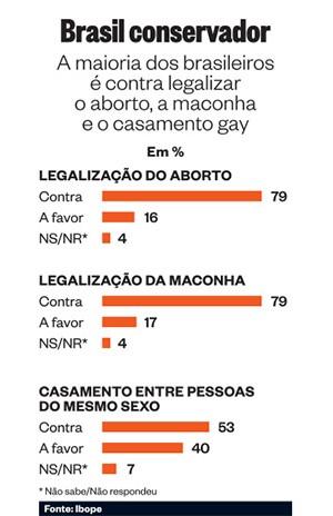 Brasil conservador  (Foto: Época)