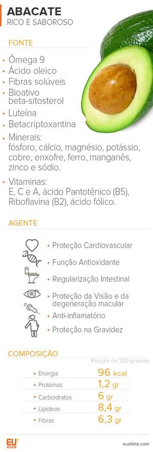 EuAtleta Info Arte ABACATE É BOM PARA (Foto: Eu Atleta | Arte Info)