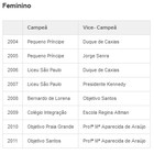 Conhea todos os campees do torneio (Reproduo)