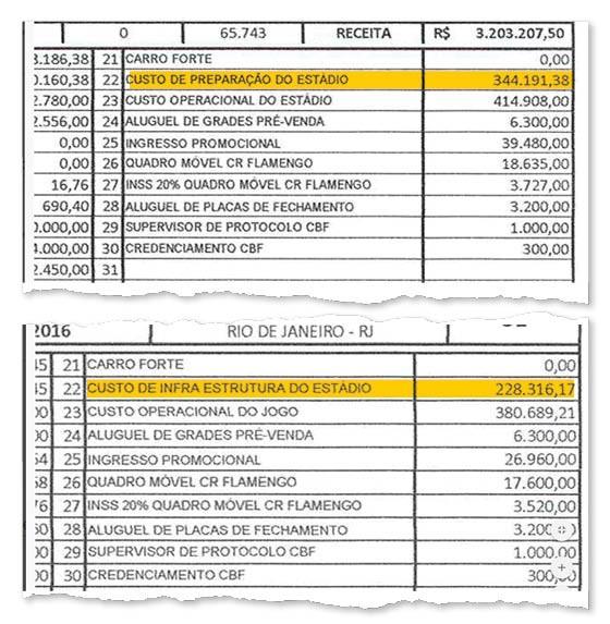 Os custos do Maracanã indevidamente absorvidos pelo Flamengo (Foto: Reprodução)