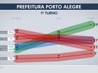 Ibope em Porto Alegre: Melo tem 29%; Pont e Marchezan, 17%; Luciana, 12%