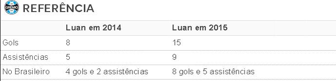 Tabela números Luan Grêmio  (Foto: Reprodução)