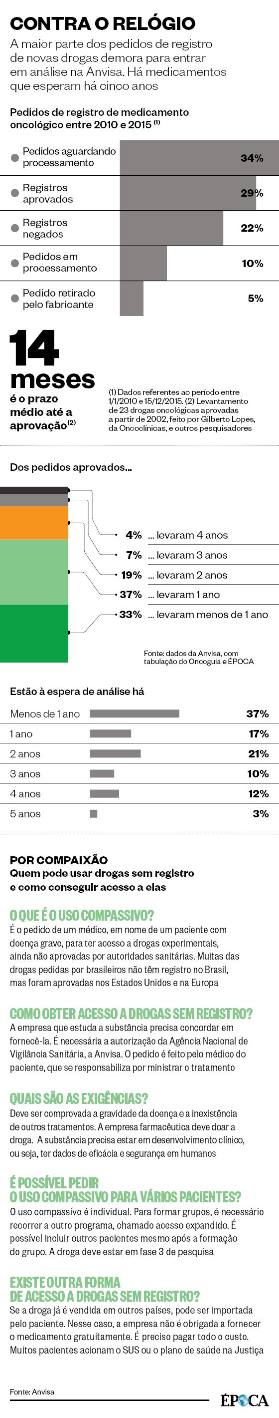 CONTRA O RELÓGIO A maior parte dos pedidos de registro de novas drogas demora para entrar em análise na Anvisa. Há medicamentos que esperam há cinco anos (Foto: Fonte: Anvisa)