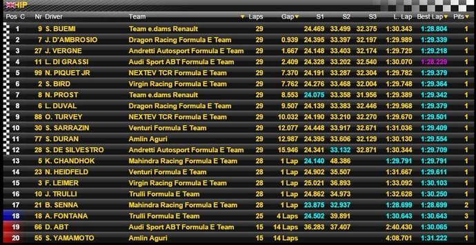 Resultado Corrida 1 Etapa de Londres Fórmula E (Foto: Divulgação)