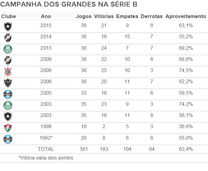 Veja As Campanhas De Clubes Grandes Na Serie B Timao Fez A Melhor Flu A Pior Blog Numerologos Globoesporte Com