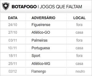 Botafogo 7 ultimas rodadas (Foto: Editoria de Arte / Globoesporte.com)