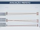 Ibope: Gestão de Alcides Bernal é avaliada como ótima ou boa por 16%
