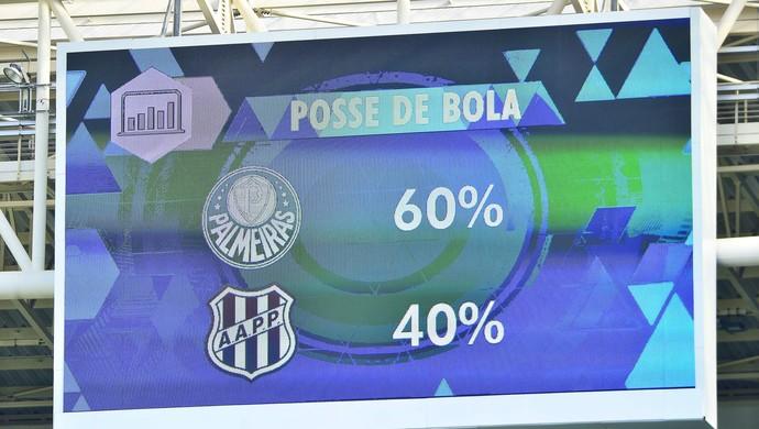Telão da arena mostra posse de bola favorável ao Palmeiras na partida (Foto: Marcos Ribolli)