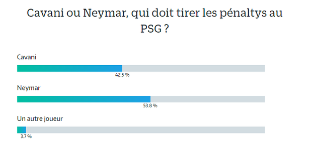 BLOG: Neymar deixa Cavani para trás em enquete sobre batedor de pênaltis no PSG