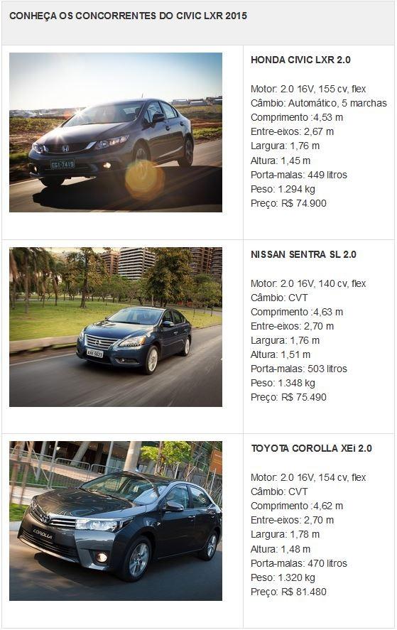Tabela de concorrentes do Honda Civic LXR (Foto: Divulgação)