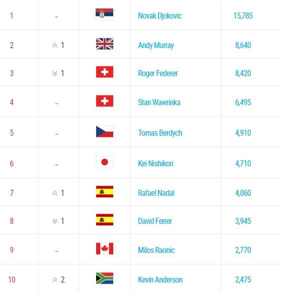 tênis classificação top 10 (Foto: Reprodução ATP)