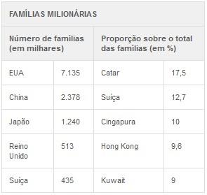 Famílias milionárias (Foto: G1)