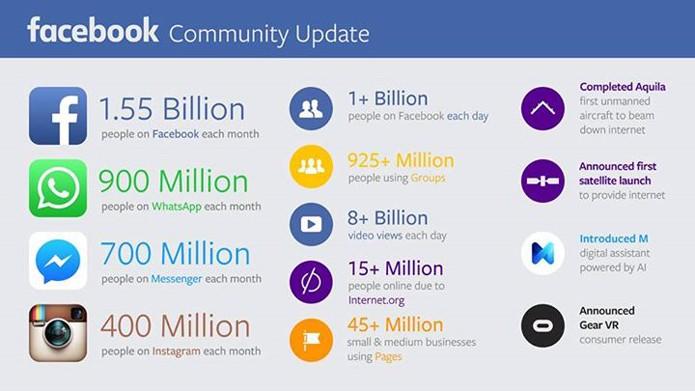 Os impressionantes números do Facebook (Foto: Divulgação/Facebook)