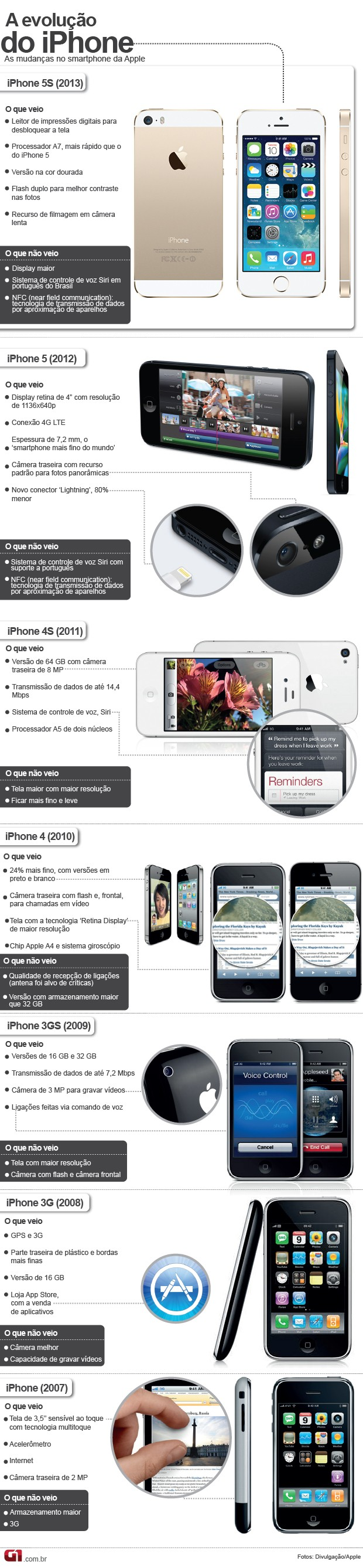 eVOLUÇÃO DO IpHONE 2013 (Foto: Arte G1)