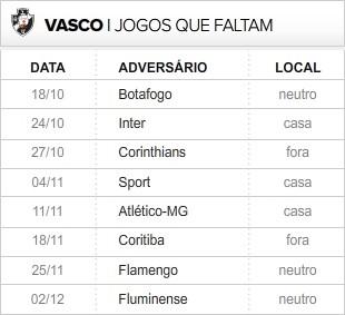 Vasco_8-ultimas_rodadas (Foto: Editoria de Arte / Globoesporte.com)