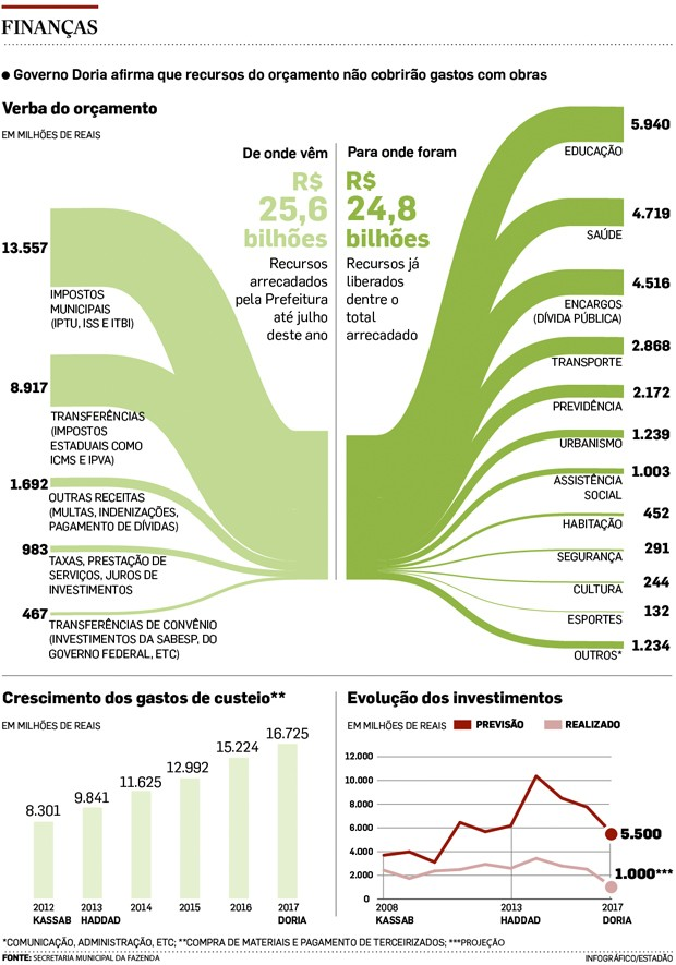 infografico SP (Foto: Reprodução)