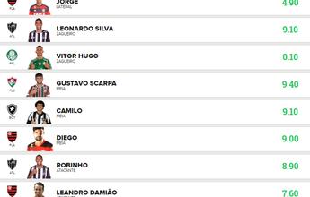 """Time """"guTic fc"""" é o maior pontuador da rodada na Liga Globo Esporte Amapá"""