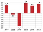 PIB dos Estados Unidos registra queda de 0,1% no 4º trimestre de 2012