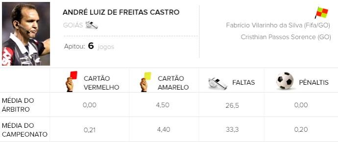 Info Arbitragem brasileirão - André Luiz de Freitas Castro - Grêmio x Chapecoense (Foto: Globoesporte.com)