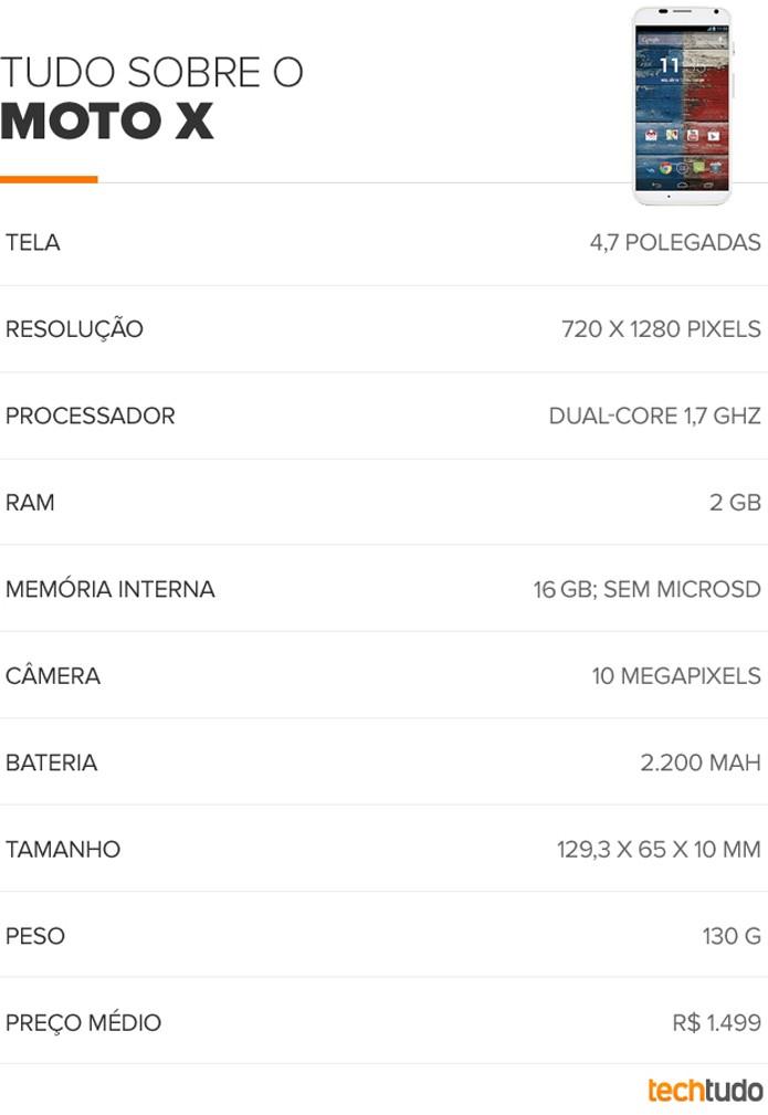 Especificações técnicas do Moto X (Foto: Arte/TechTudo)
