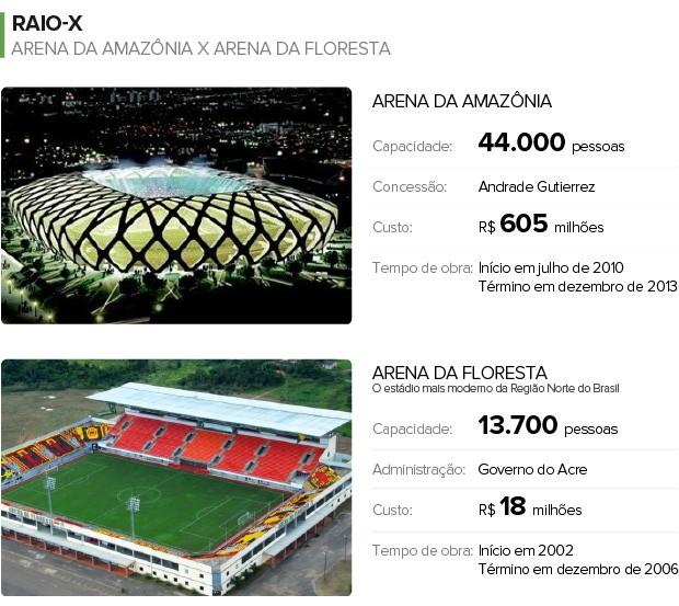 Raio-X - ARENA DA AMAZÔNIA x ARENA DA FLORESTA (Foto: Infoesporte)