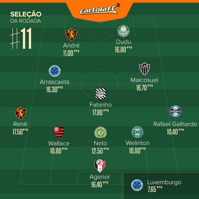 Cartola - Seleção rodada 11 (Foto: Arte/GloboEsporte.com)