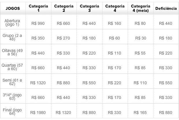 Tabela de preços dos ingressos da Copa do Mundo de 2014 (Foto: GLOBOESPORTE.COM)