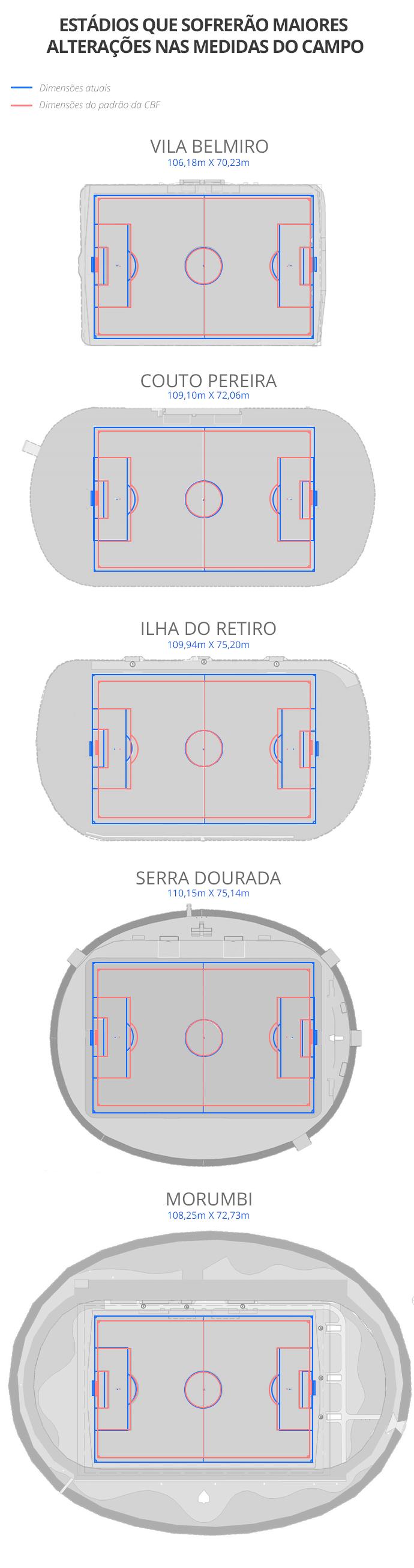 info padronização CBF  - estádios com maiores alterações2 (Foto: arte esporte)