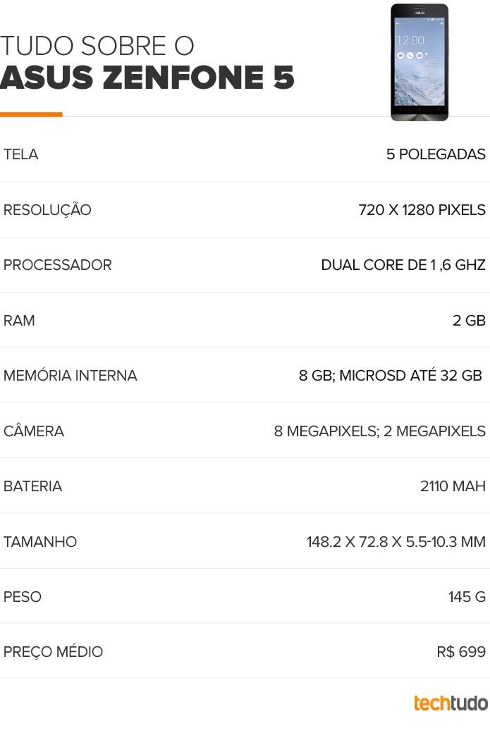Tabela do Zenfone 5 (Foto: Arte/TechTudo)