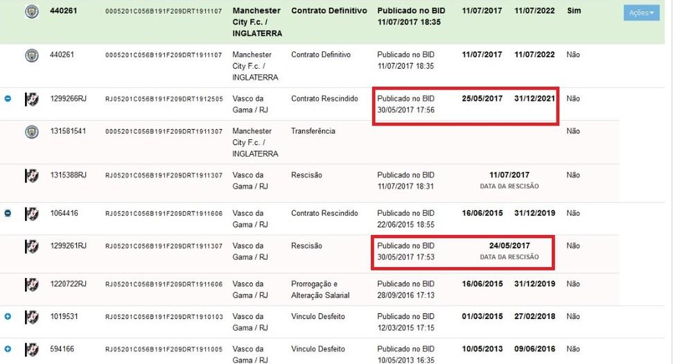 Rescisão e novo contrato de Douglas pelo Vasco foram publicados no mesmo dia (Foto: Reprodução)