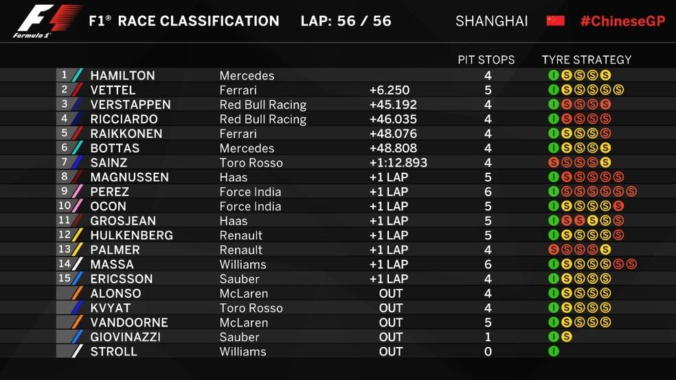 Classificação final - GP da China (Foto: Reprodução/Twitter)
