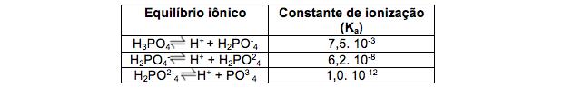 Tabela com constante de ionização após equilíbrio (Foto: Colégio Qi)