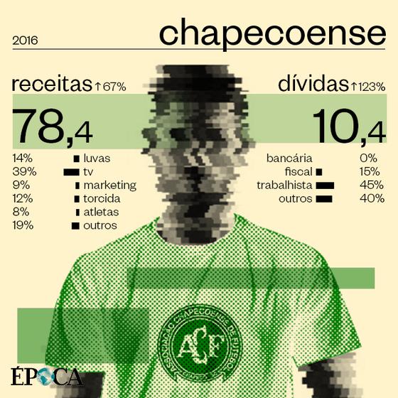 As finanças da Chapecoense em 2016 (Foto: ÉPOCA)