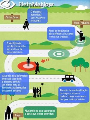 Aplicativo rastreia lugares por onde a pessoa anda e avisa aos cadastrados se ela está numa situação de risco (Foto: Lucas Caixeta/Divulgação)