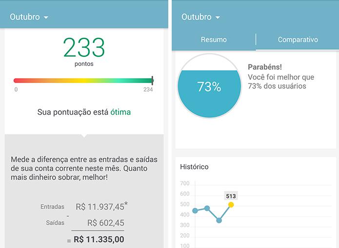 Confira seu desempenho mensal no gráfico (Foto: Reprodução/Paulo Alves)