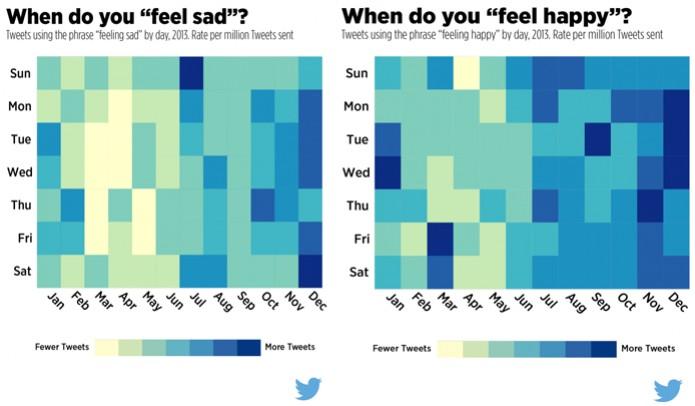 Pesquisa revela que usuários do Twitter publicam que estão tristes com maior frequência em outubro e dezembro. Os tuítes felizes estão mais presentes nos durante os feriados de fim de ano (Foto: Divulgação/Twitter)