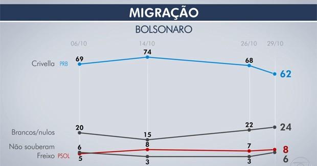 Crivella mantém liderança sobre Freixo no Rio Redação SRZD — Datafolha