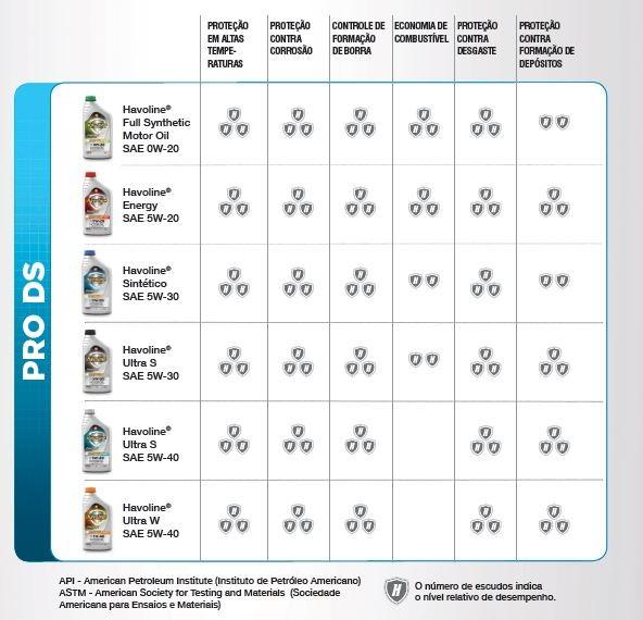 Benefícios dos Lubrificantes Havoline® Pro DS (Foto: Reprodução)