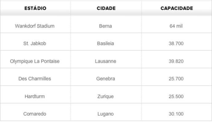 Tabela - estádios da Copa de 1954 (Foto: GLOBOESPORTE.COM)