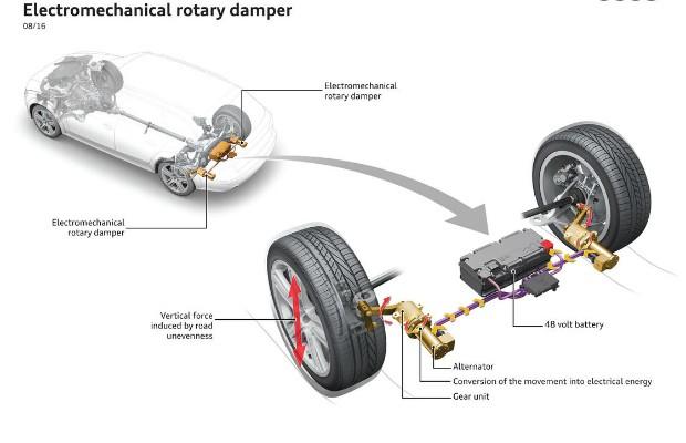 eROT, sistema de suspensão desenvolvido pela Audi (Foto: Divulgação)