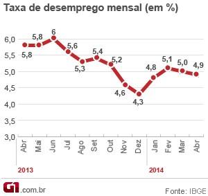 Taxa de desemprego em abril de 2014 (Foto: Editoria de Arte/G1)